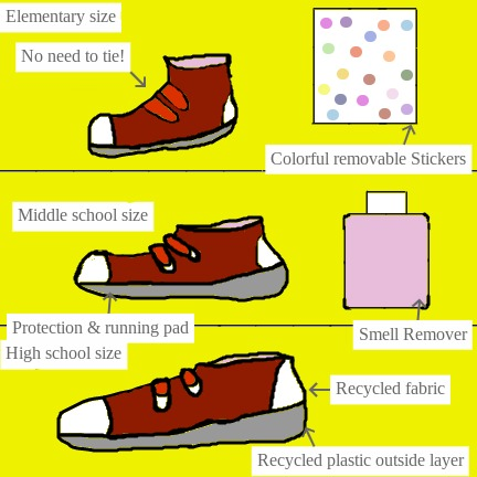 These shoes can last up to elementary school to high school. The straps can be adjusted to the right size. The shoes are recycled from plastic & fabric. It's included with smell remover & removable stickers to customize. It's great to use when running.